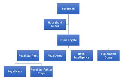 Armada structure