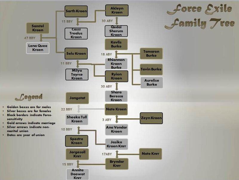 Kraen Family Tree
