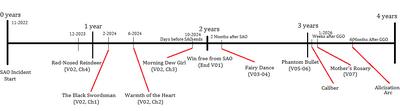 SAO Timeline