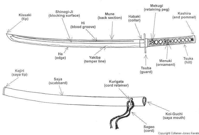 diagram of katana saya wiring diagrams structure Swordfish Diagram