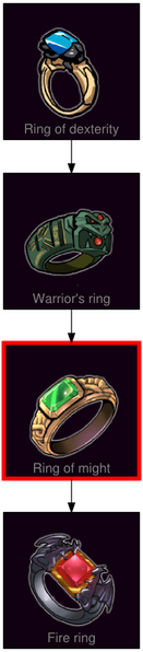 ResearchTree Ring of might