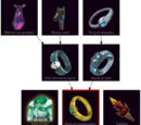 Ring of conservation