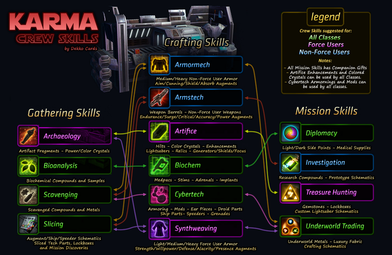 Crew-Skills