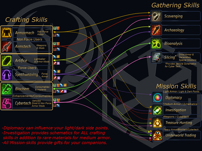 Image Swtor Crafting Chart Jpg Star Wars The Old