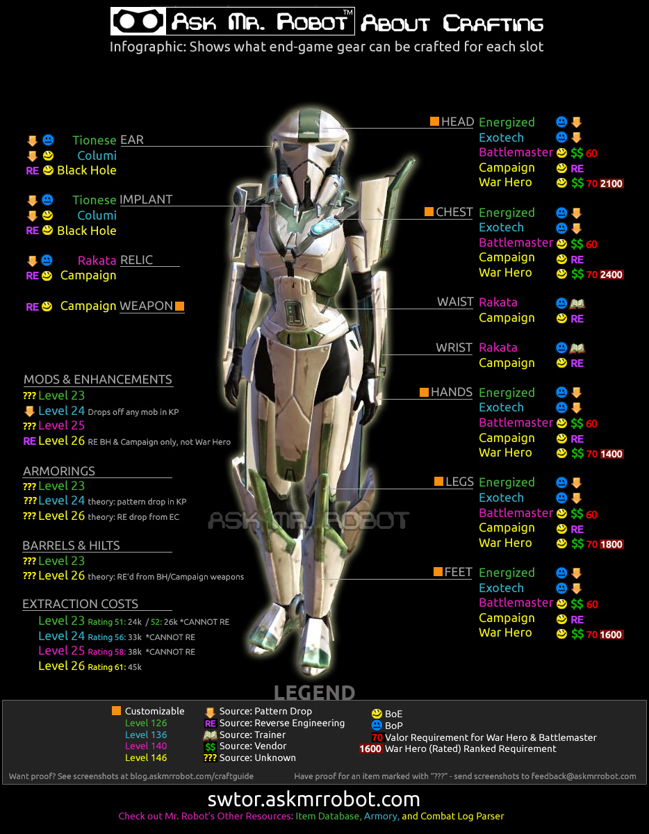 image swtor crafting guide jpg star wars the old republic wiki rh swtor wikia com star wars the old republic guide classe star wars the old republic guide pdf