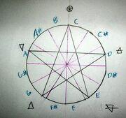 Pentagramic Scale