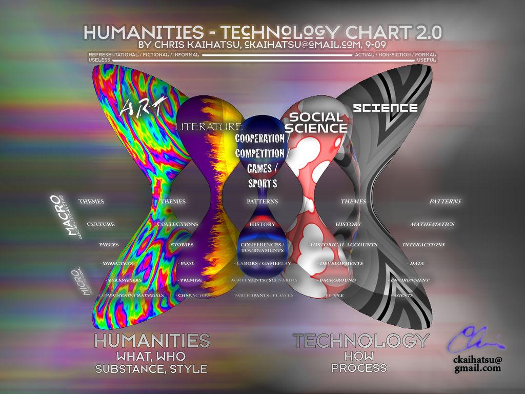 Humanities Technology Chart 2 0