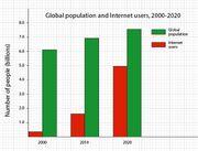Population and Internet