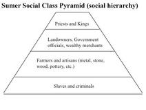 Social-pyramid-mesopotamia