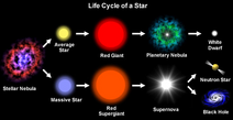 Evolution-of-star