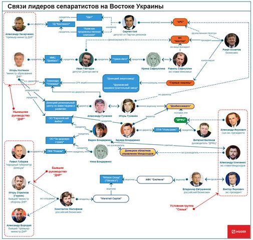 File:Zaharchenko-relationships.jpg