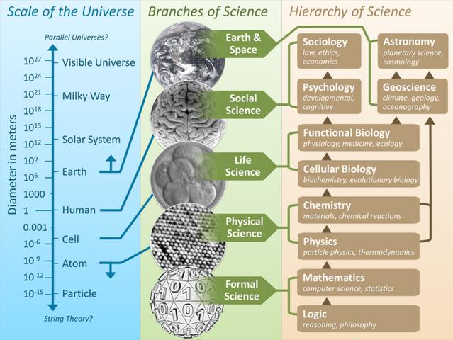 File:Scientific Universe.png