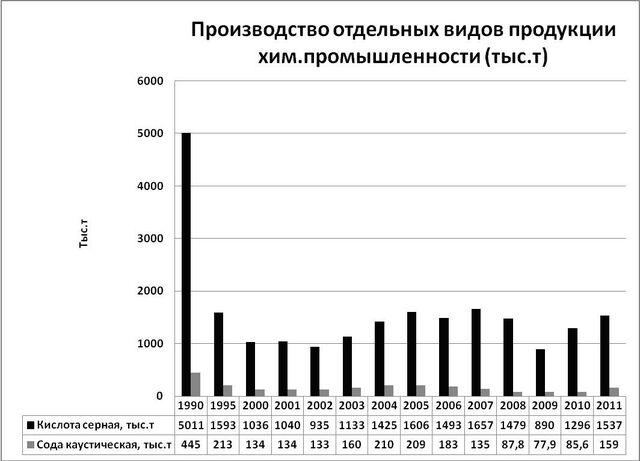 File:Chem-ukr-tendency.jpg