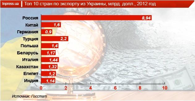File:Trade-partners-Ukr.jpg
