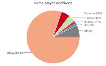 Namensverteilung Weltweit