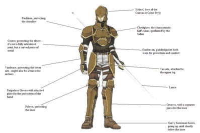 Armour Parts