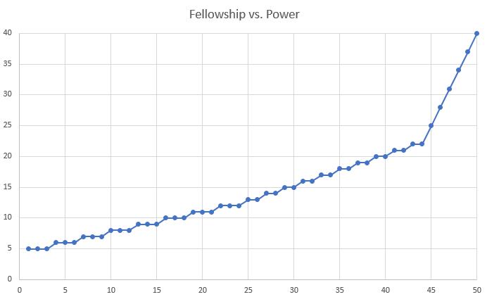 TERA partner fellowship powerbuff