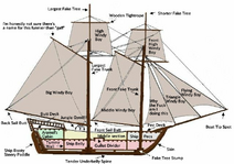 Boat Terms