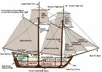 Correct Boat Spots