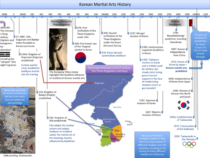 KoreanMartialArtsHistory