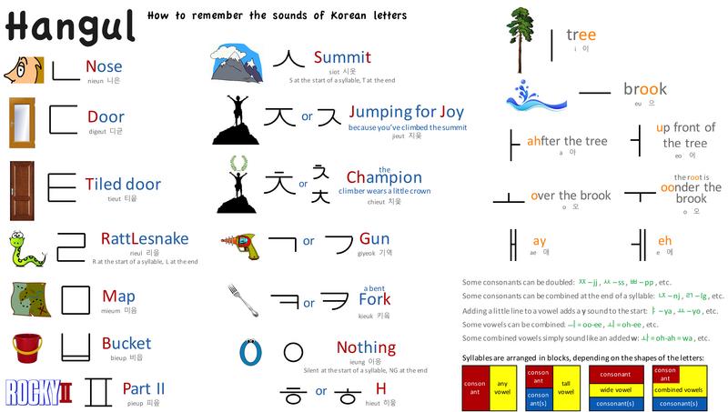Remember Hangul
