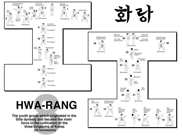Hwa-Rang | Taekwondo Wiki | FANDOM powered by Wikia