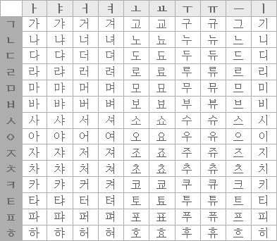 Hangule Structure