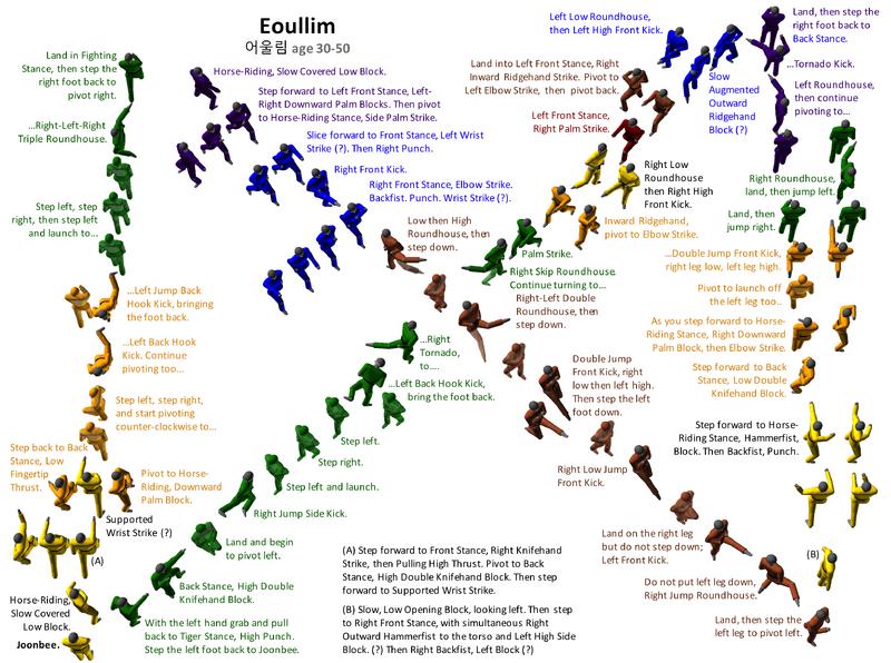 Eoullim Diagram