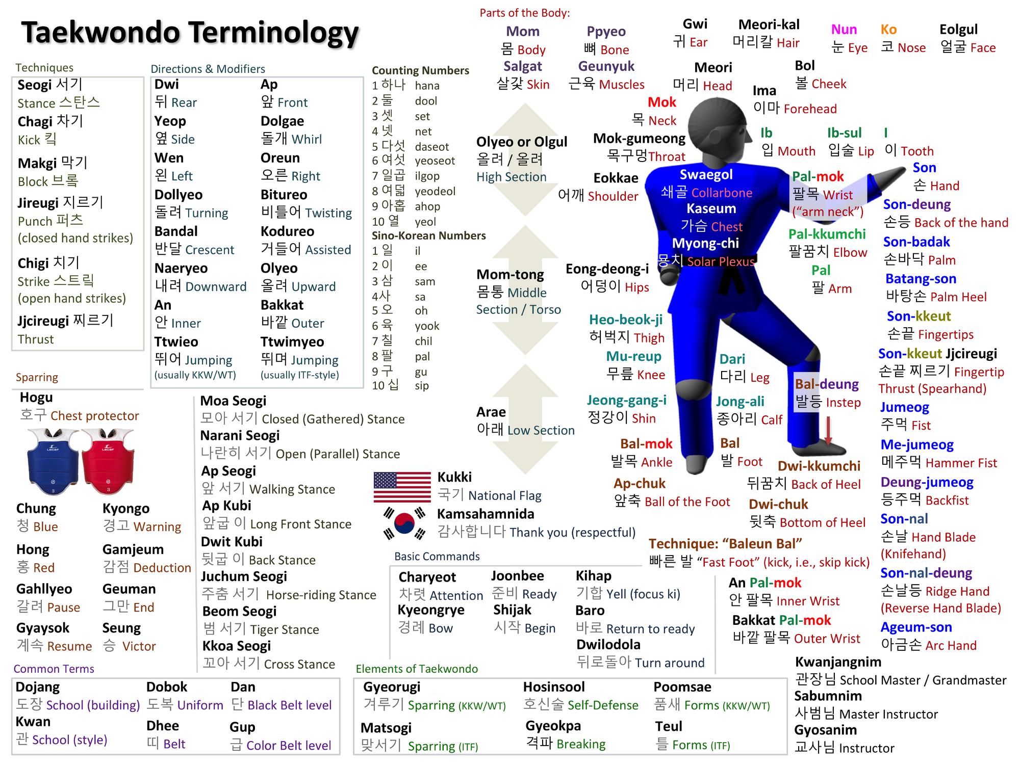 Taekwondo Vocabulary Taekwondo Wiki Fandom Powered By Wikia