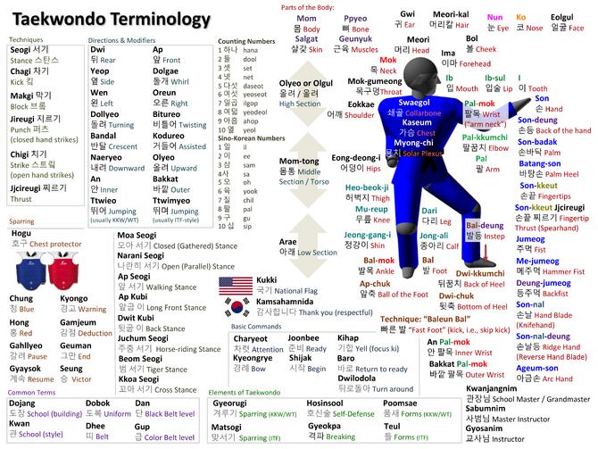 TKD Vocabulary