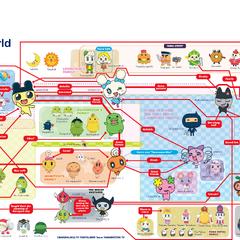 Relationship chart (English).