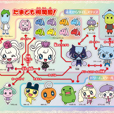 Relationship chart. (Japanese)