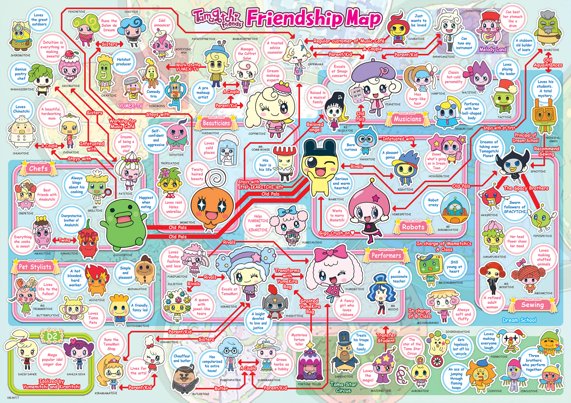 Tamagotchi friends tamagotchi wikia fandom powered by wikia relationship chart geenschuldenfo Image collections