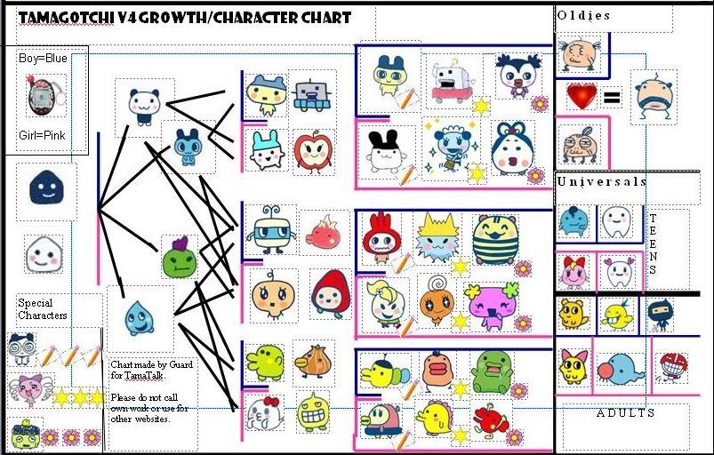 User Blogdoctor Boxmy V4 Growth Chart Tamagotchi Wiki Fandom