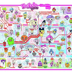 Relationship chart (old)