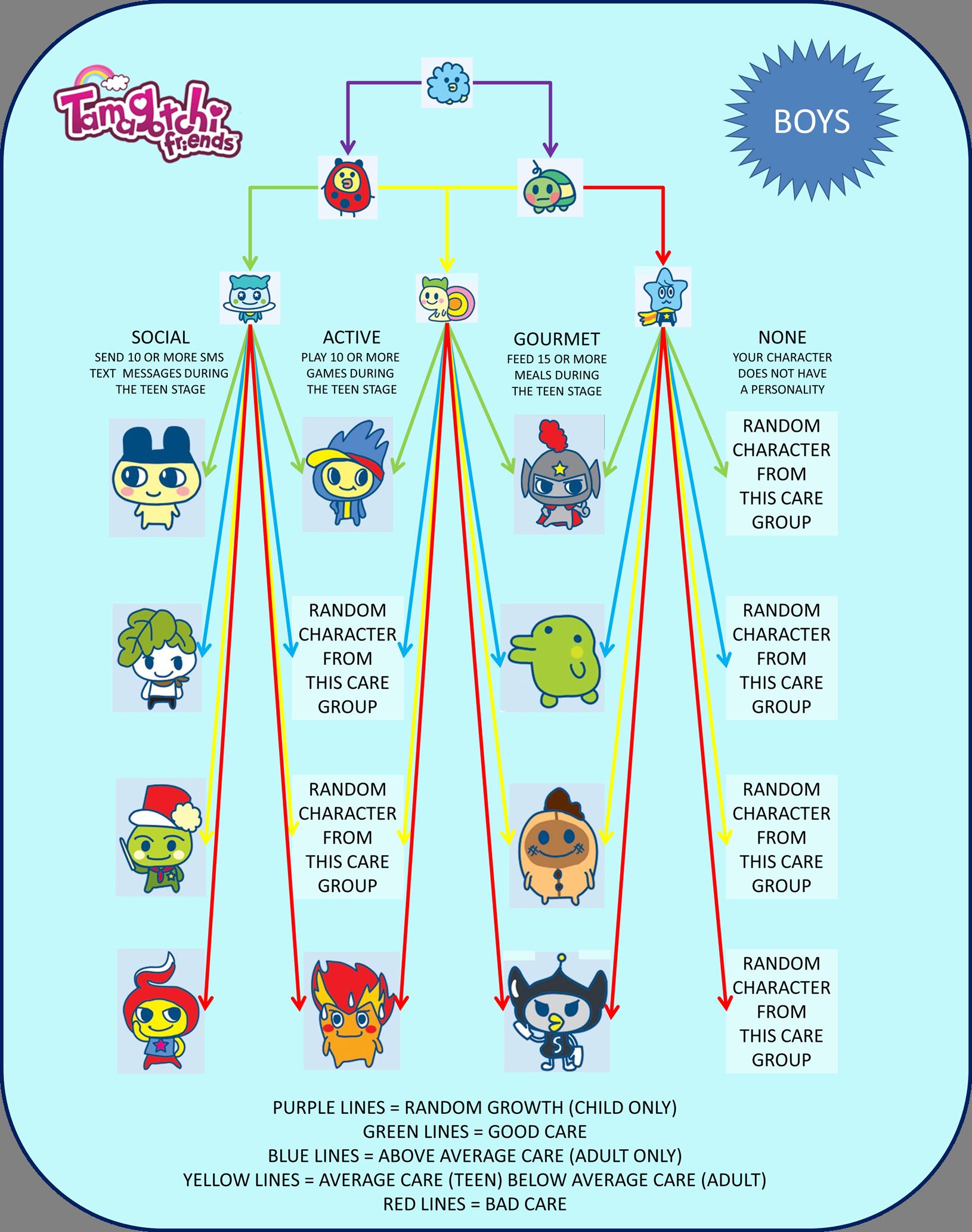 Image Tf Growth Chart Maleg Tamagotchi Wiki Fandom Powered