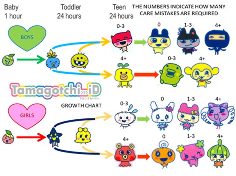 Image Id Growth Chartg Tamagotchi Wiki Fandom Powered By Wikia