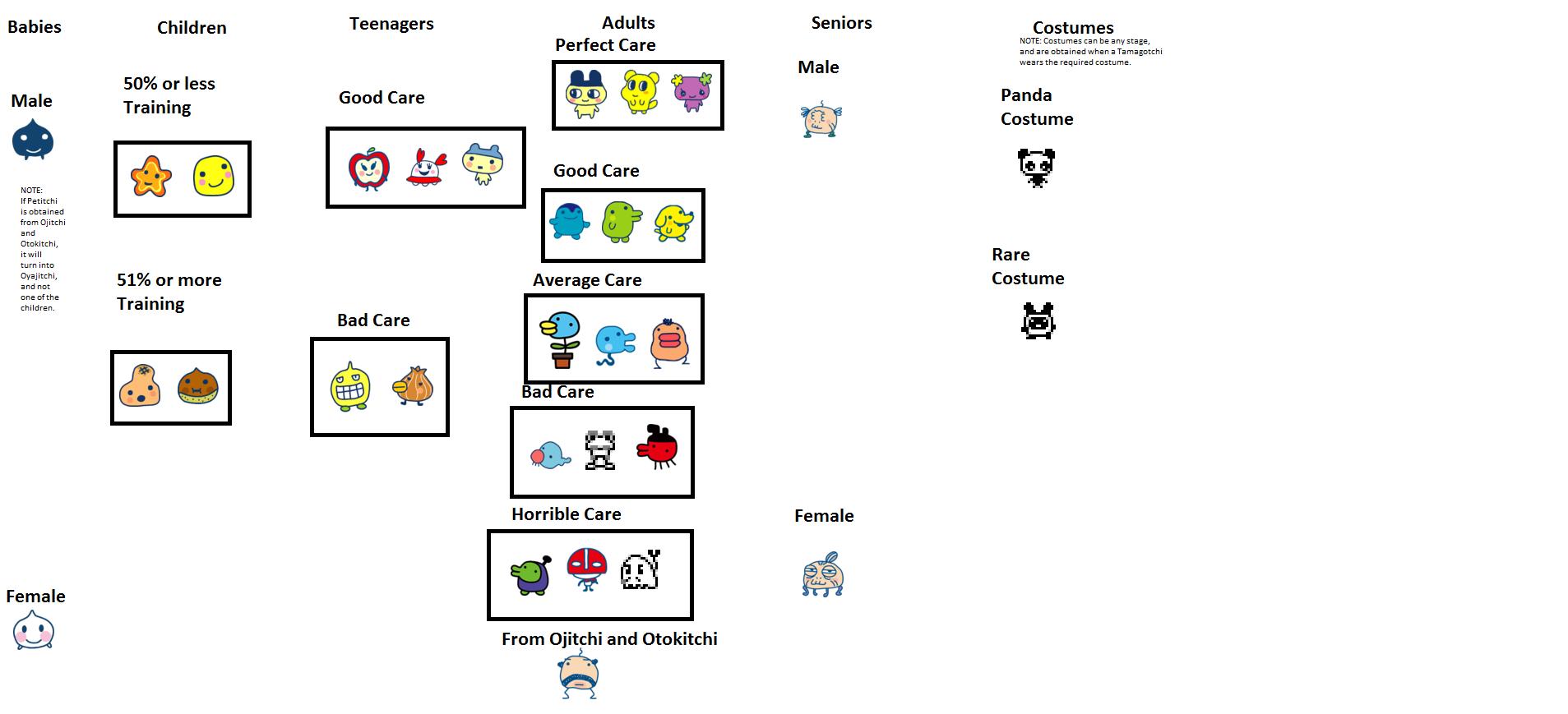 Image Tamagotchi Connection V2 Odd Generation Growth Chartg