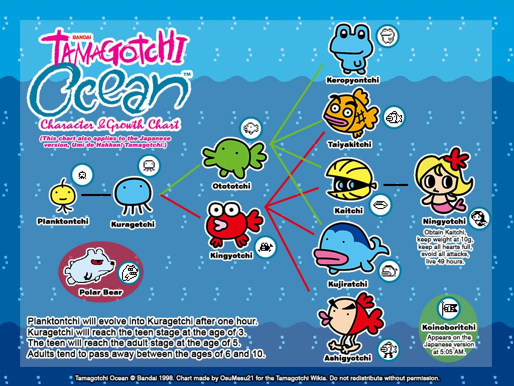 Image Tamagotchiocean Gcg Tamagotchi Wiki Fandom Powered By