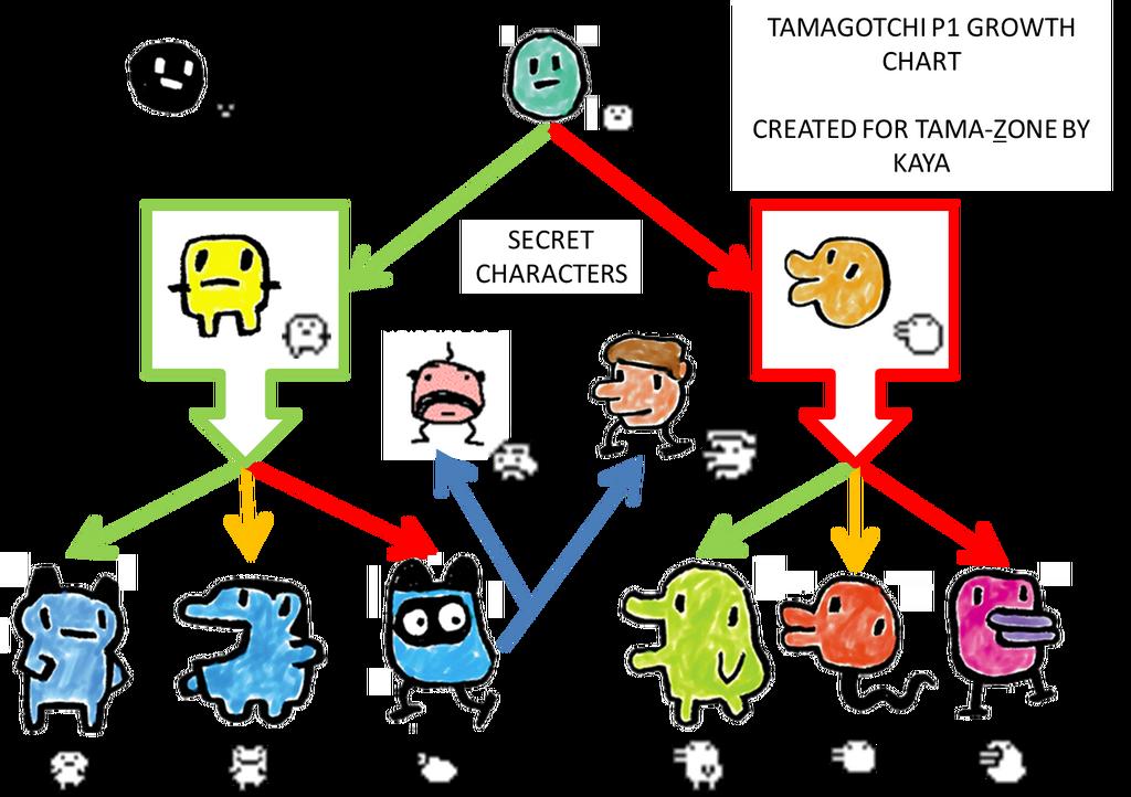 Image P1 Growth Chartg Tamagotchi Fanon Wiki Fandom Powered