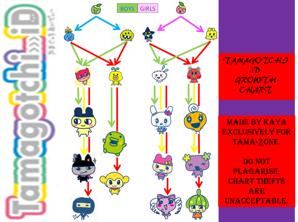 Image Id Growth Chart Completedg Tamagotchi Fanon Wiki