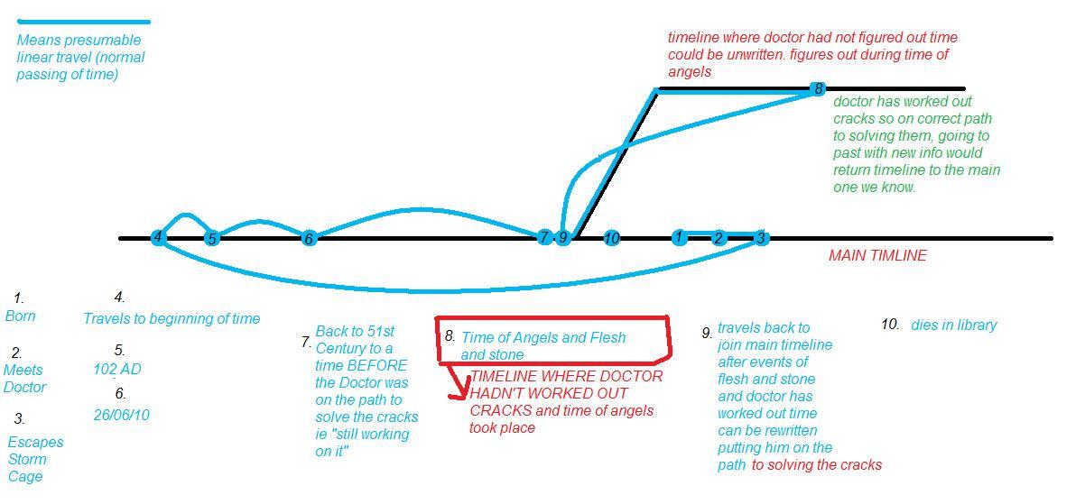 Image Rivers Timeline Diagramg Tardis Fandom Powered By Wikia