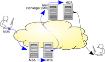 800px-SMTP-transfer-model