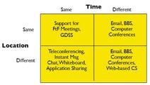 Simple Groupwork Classification