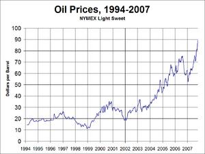 Oil Prices Medium Term