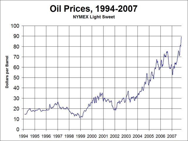 File:Oil Prices Medium Term.png