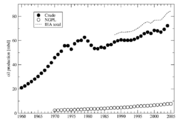 Crude NGPL IEAtotal 1960-2004