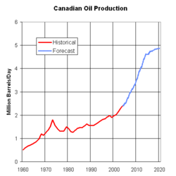 Canadian Oil Production 1960 to 2020