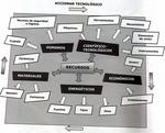 Recursos - Accionar Tecnologico