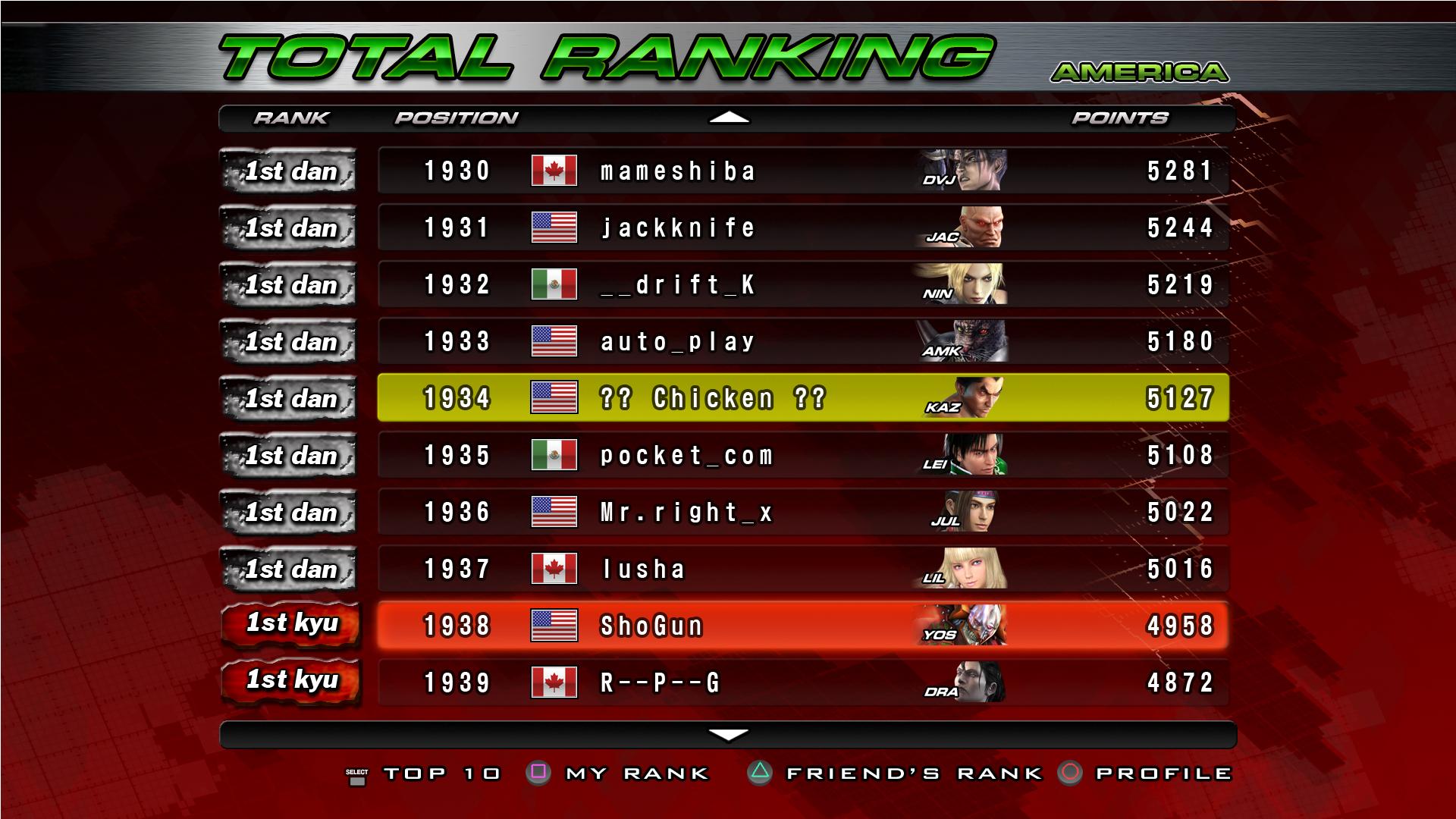 Tekken 5 Dark Resurrection Ranking List Tekken Wiki Fandom